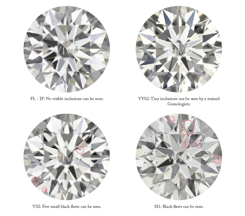 chart lightbox diamond clarity diamonds jewelry deangelos purity